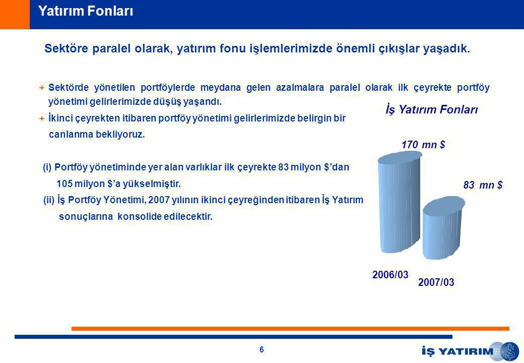 6 Sektöre paralel olarak, yatırım fonu işlemlerimizde önemli çıkışlar yaşadık.