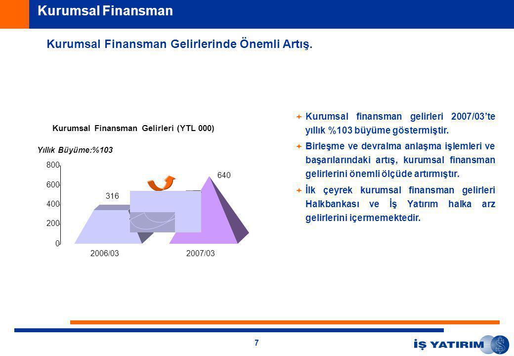 7 Kurumsal Finansman Gelirlerinde Önemli Artış.