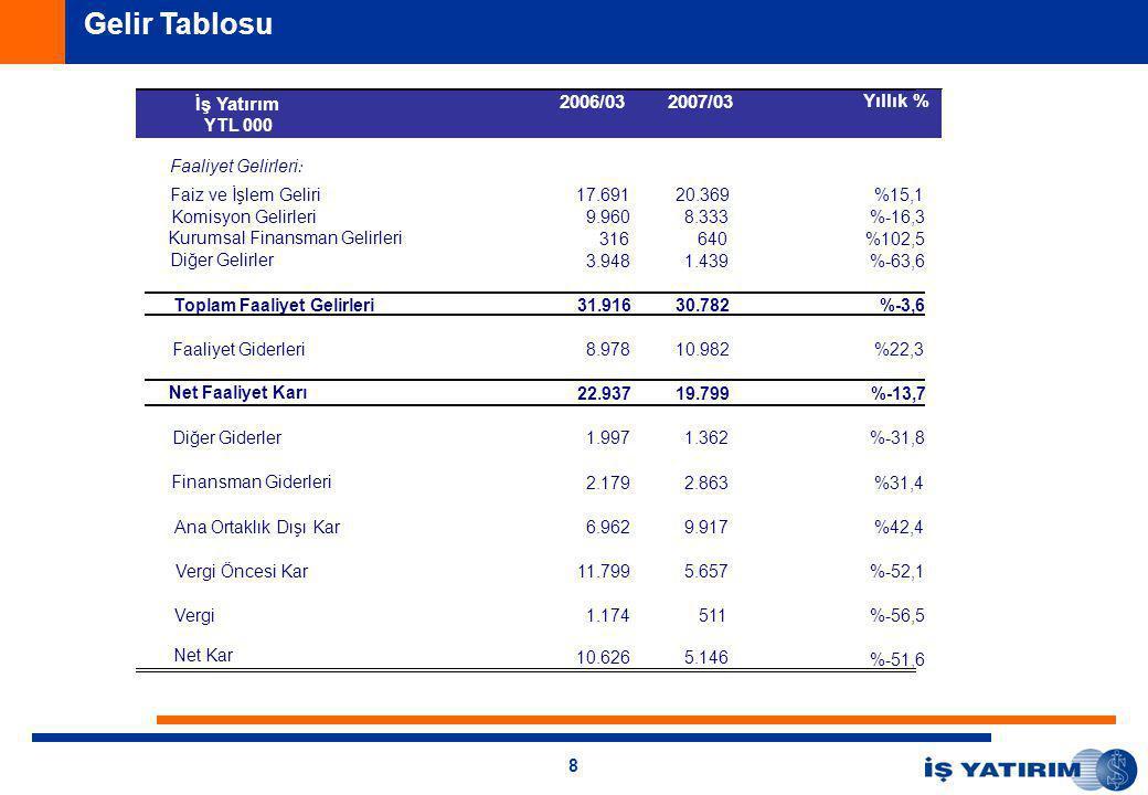 8 Gelir Tablosu İş Yatırım 2006/032007/03 Yıllık % YTL 000 Faaliyet Gelirleri : Faiz ve İşlem Geliri 17.69120.369%15,1 Komisyon Gelirleri9.9608.333%-16,3 Kurumsal Finansman Gelirleri316640%102,5 Diğer Gelirler3.9481.439%-63,6 Toplam Faaliyet Gelirleri 31.91630.782 %-3,6 Faaliyet Giderleri8.97810.982%22,3 Net Faaliyet Karı 22.93719.799 %-13,7 1.9971.362%-31,8 Finansman Giderleri2.1792.863%31,4 Ana Ortaklık Dışı Kar6.9629.917%42,4 Vergi Öncesi Kar11.7995.657%-52,1 Vergi1.174511%-56,5 Net Kar 10.6265.146 %-51,6 Diğer Giderler