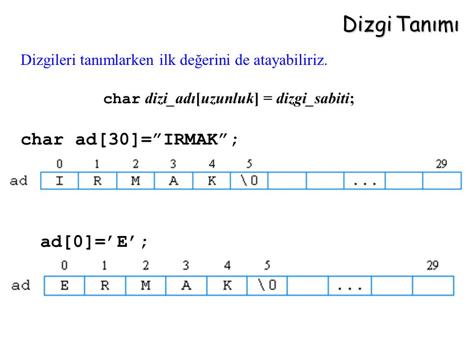 """Dizgi Tanımı char dizi_adı[uzunluk] = dizgi_sabiti; char ad[30]=""""IRMAK""""; ad[0]='E'; Dizgileri tanımlarken ilk değerini de atayabiliriz."""