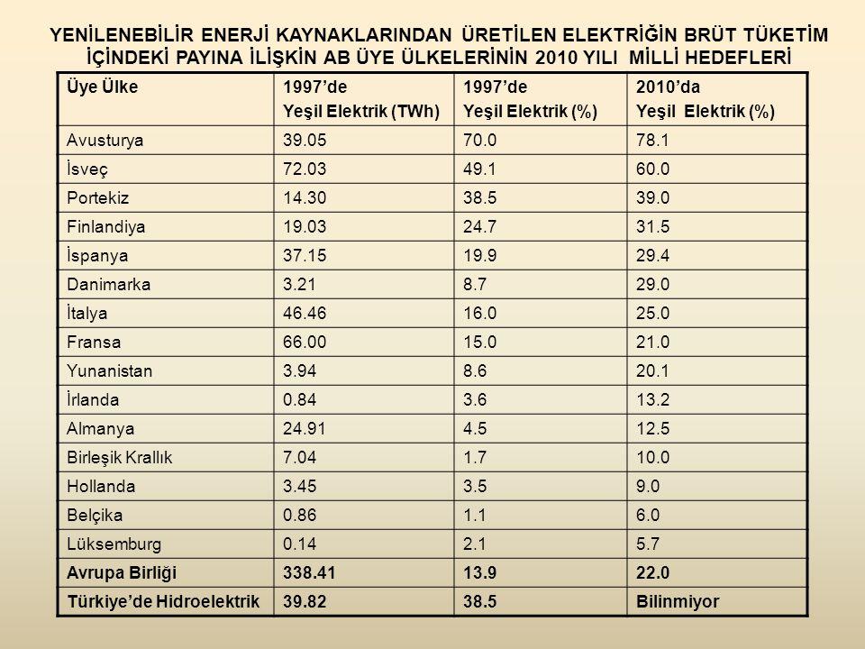 YENİLENEBİLİR ENERJİ KAYNAKLARINDAN ÜRETİLEN ELEKTRİĞİN BRÜT TÜKETİM İÇİNDEKİ PAYINA İLİŞKİN AB ÜYE ÜLKELERİNİN 2010 YILI MİLLİ HEDEFLERİ Üye Ülke1997'de Yeşil Elektrik (TWh) 1997'de Yeşil Elektrik (%) 2010'da Yeşil Elektrik (%) Avusturya39.0570.078.1 İsveç72.0349.160.0 Portekiz14.3038.539.0 Finlandiya19.0324.731.5 İspanya37.1519.929.4 Danimarka3.218.729.0 İtalya46.4616.025.0 Fransa66.0015.021.0 Yunanistan3.948.620.1 İrlanda0.843.613.2 Almanya24.914.512.5 Birleşik Krallık7.041.710.0 Hollanda3.453.59.0 Belçika0.861.16.0 Lüksemburg0.142.15.7 Avrupa Birliği338.4113.922.0 Türkiye'de Hidroelektrik39.8238.5Bilinmiyor