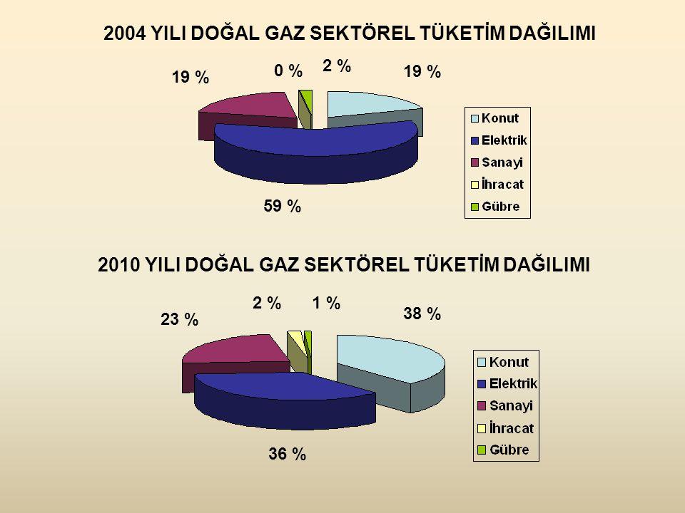 59 % 19 % 2 % 0 % 2004 YILI DOĞAL GAZ SEKTÖREL TÜKETİM DAĞILIMI 38 % 36 % 23 % 2 %1 % 2010 YILI DOĞAL GAZ SEKTÖREL TÜKETİM DAĞILIMI