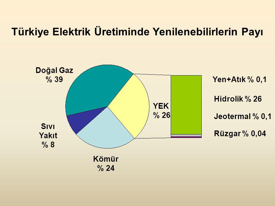 Kömür % 24 Doğal Gaz % 39 YEK % 26 Sıvı Yakıt % 8 Yen+Atık % 0,1 Rüzgar % 0,04 Jeotermal % 0,1 Hidrolik % 26 Türkiye Elektrik Üretiminde Yenilenebilirlerin Payı