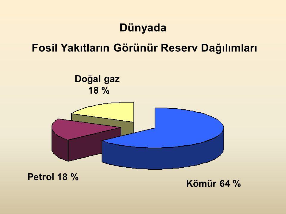 Kömür 64 % Doğal gaz 18 % Petrol 18 % Dünyada Fosil Yakıtların Görünür Reserv Dağılımları
