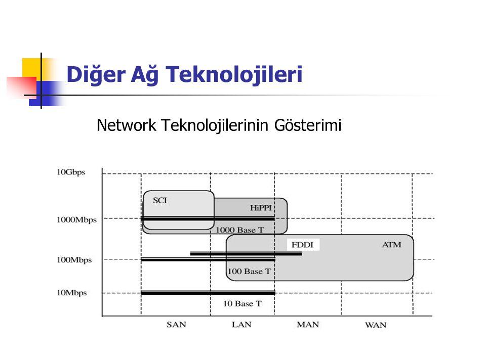 Diğer Ağ Teknolojileri Network Teknolojilerinin Gösterimi