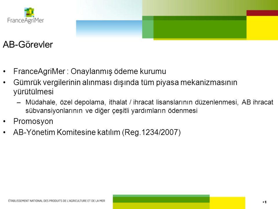 AB-Görevler FranceAgriMer : Onaylanmış ödeme kurumu Gümrük vergilerinin alınması dışında tüm piyasa mekanizmasının yürütülmesi –Müdahale, özel depolama, ithalat / ihracat lisanslarının düzenlenmesi, AB ihracat sübvansiyonlarının ve diğer çeşitli yardımların ödenmesi Promosyon AB-Yönetim Komitesine katılım (Reg.1234/2007)