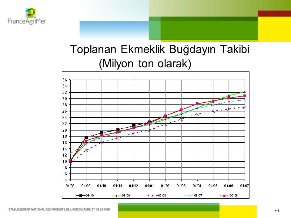 Toplanan Ekmeklik Buğdayın Takibi (Milyon ton olarak)