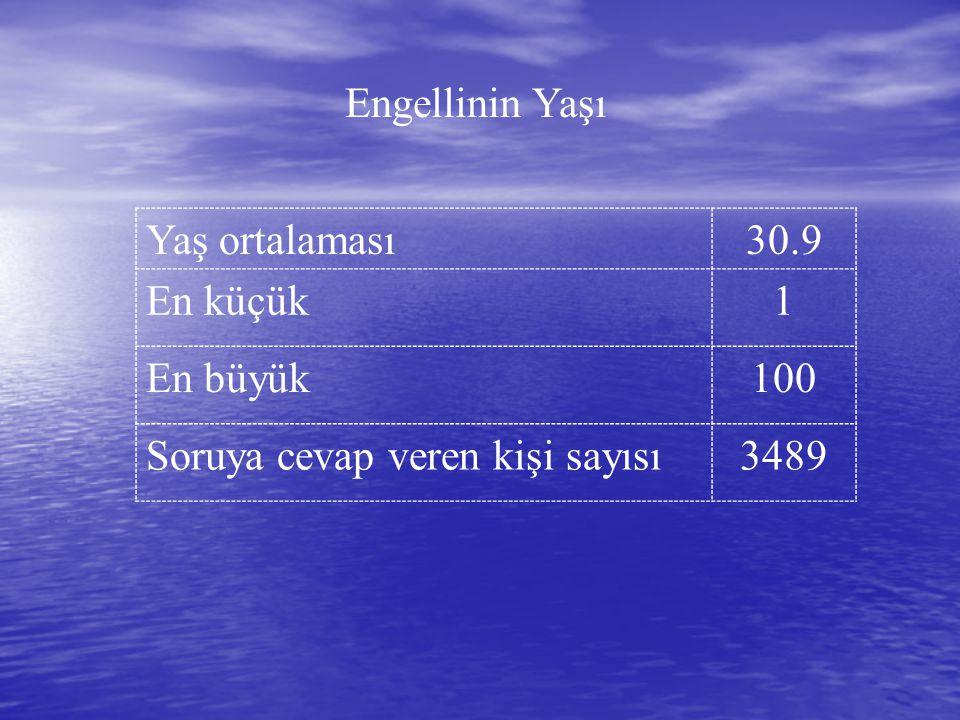 Engellinin Yaşı Yaş ortalaması30.9 En küçük1 En büyük100 Soruya cevap veren kişi sayısı3489