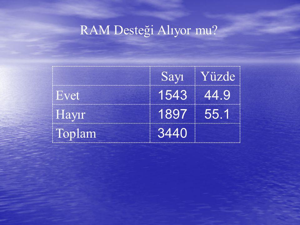 RAM Desteği Alıyor mu SayıYüzde Evet 154344.9 Hayır 189755.1 Toplam 3440