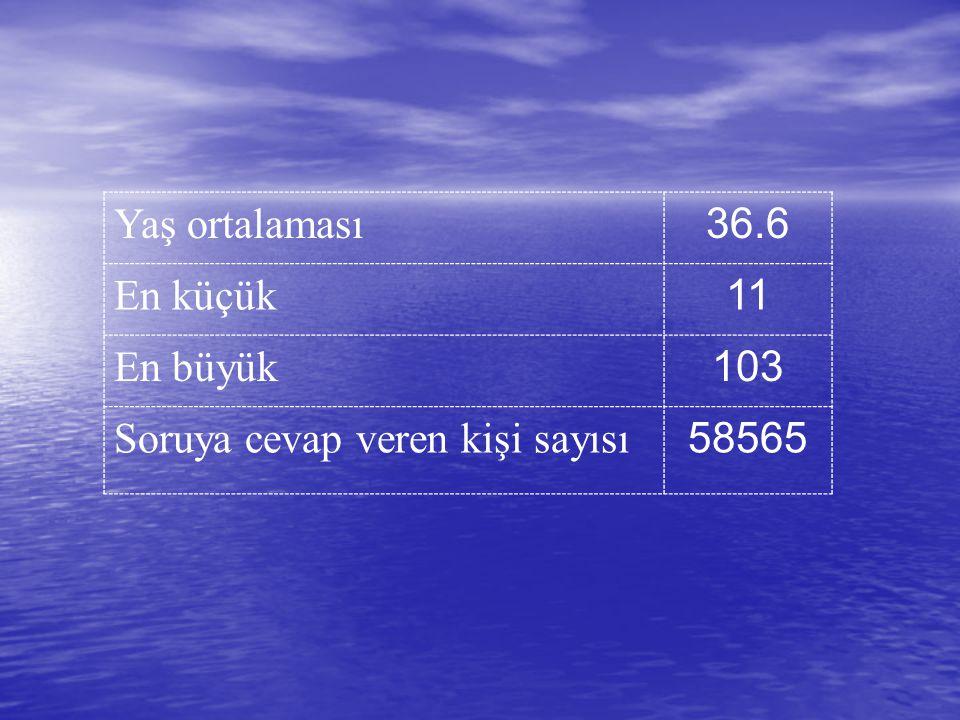 Yaş ortalaması 36.6 En küçük 11 En büyük 103 Soruya cevap veren kişi sayısı 58565