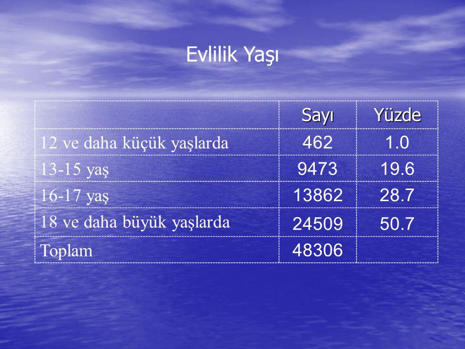 Evlilik Yaşı SayıYüzde 12 ve daha küçük yaşlarda 4621.0 13-15 yaş 947319.6 16-17 yaş 1386228.7 18 ve daha büyük yaşlarda 2450950.7 Toplam 48306