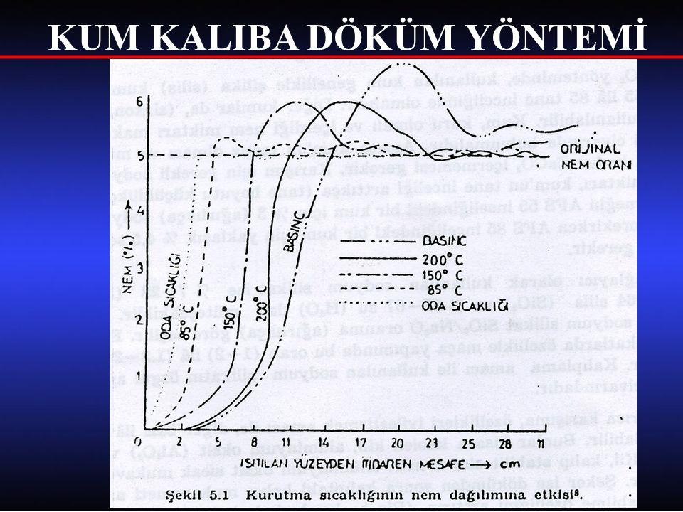 ÜNİVERSAL DERECESİZ KALIPLAMA VE DÖKÜM SİSTEMİ Şekil 6.