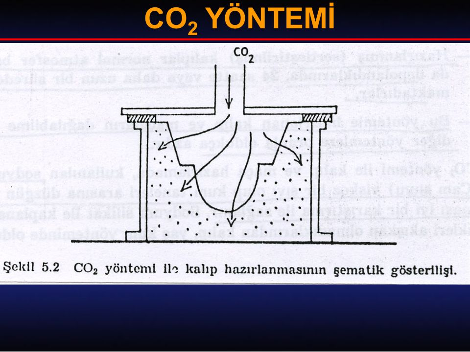 CO 2 YÖNTEMİ