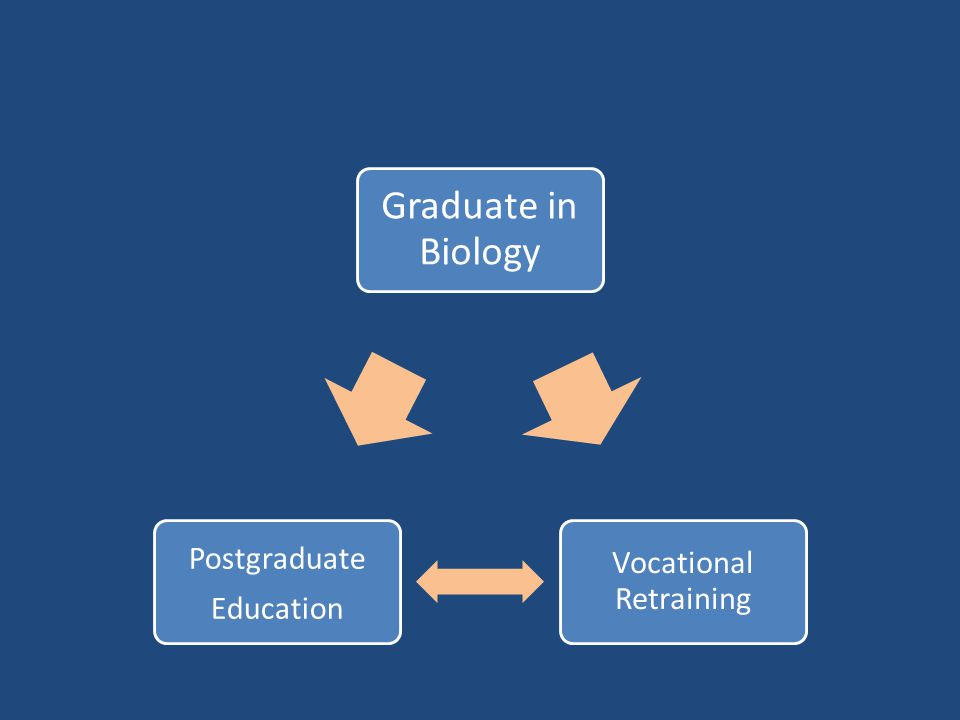 Graduate in Biology Vocational Retraining Postgraduate Education