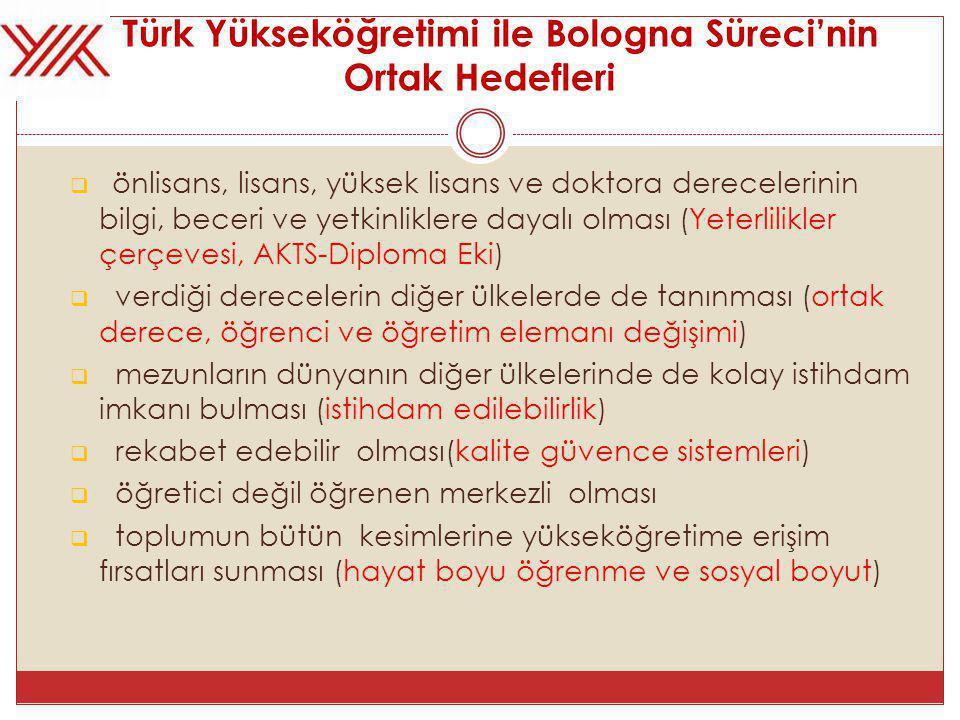 Türk Yükseköğretimi ile Bologna Süreci'nin Ortak Hedefleri  önlisans, lisans, yüksek lisans ve doktora derecelerinin bilgi, beceri ve yetkinliklere dayalı olması (Yeterlilikler çerçevesi, AKTS-Diploma Eki)  verdiği derecelerin diğer ülkelerde de tanınması (ortak derece, öğrenci ve öğretim elemanı değişimi)  mezunların dünyanın diğer ülkelerinde de kolay istihdam imkanı bulması (istihdam edilebilirlik)  rekabet edebilir olması(kalite güvence sistemleri)  öğretici değil öğrenen merkezli olması  toplumun bütün kesimlerine yükseköğretime erişim fırsatları sunması (hayat boyu öğrenme ve sosyal boyut)