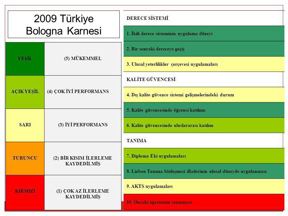 2009 Türkiye Bologna Karnesi DERECE SİSTEMİ 1. İkili derece sisteminin uygulama düzeyi 2. Bir sonraki dereceye geçiş 3. Ulusal yeterlilikler çerçevesi