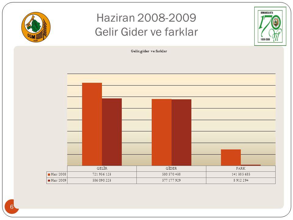 Haziran 2008-2009 Gelir Gider ve farklar DS Muhasebe Ş ube Müdürlü ğ ü 6