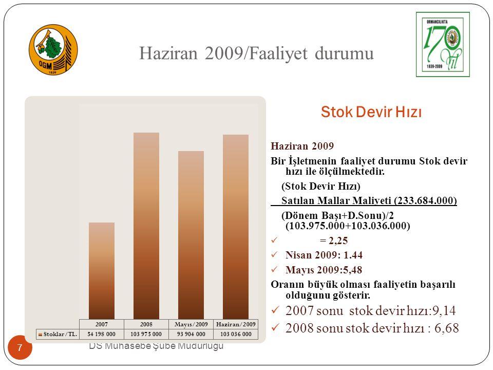 Sonuç DS Muhasebe Ş ube Müdürlü ğ ü 8  Satı ş gelirlerimiz 2008 de 582 milyon lira iken 2009 da 533 milyon liradır.
