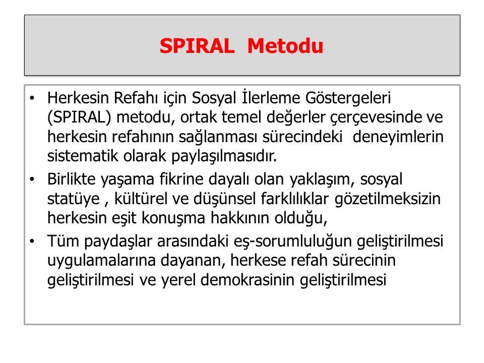 SPIRAL Metodu Herkesin Refahı için Sosyal İlerleme Göstergeleri (SPIRAL) metodu, ortak temel değerler çerçevesinde ve herkesin refahının sağlanması sürecindeki deneyimlerin sistematik olarak paylaşılmasıdır.