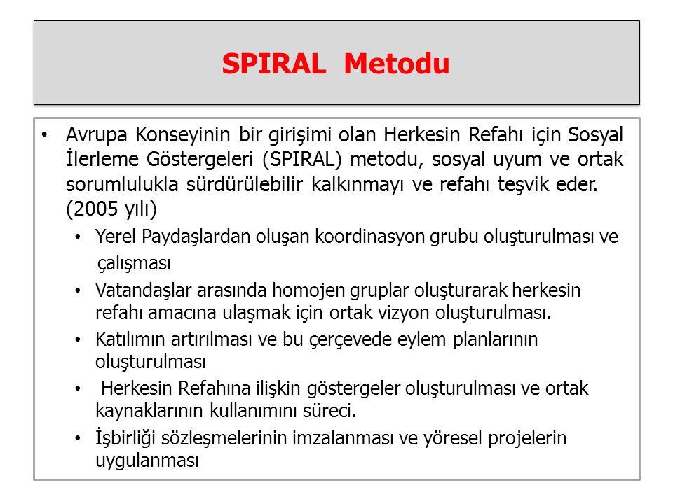 SPIRAL Metodu Avrupa Konseyinin bir girişimi olan Herkesin Refahı için Sosyal İlerleme Göstergeleri (SPIRAL) metodu, sosyal uyum ve ortak sorumlulukla sürdürülebilir kalkınmayı ve refahı teşvik eder.