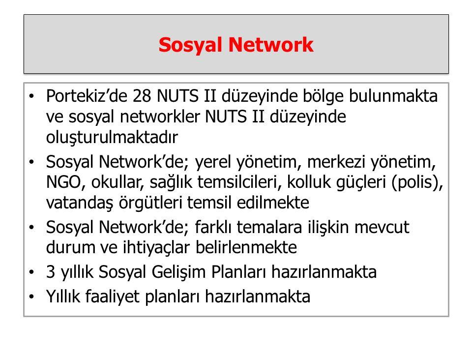Sosyal Network Portekiz'de 28 NUTS II düzeyinde bölge bulunmakta ve sosyal networkler NUTS II düzeyinde oluşturulmaktadır Sosyal Network'de; yerel yönetim, merkezi yönetim, NGO, okullar, sağlık temsilcileri, kolluk güçleri (polis), vatandaş örgütleri temsil edilmekte Sosyal Network'de; farklı temalara ilişkin mevcut durum ve ihtiyaçlar belirlenmekte 3 yıllık Sosyal Gelişim Planları hazırlanmakta Yıllık faaliyet planları hazırlanmakta