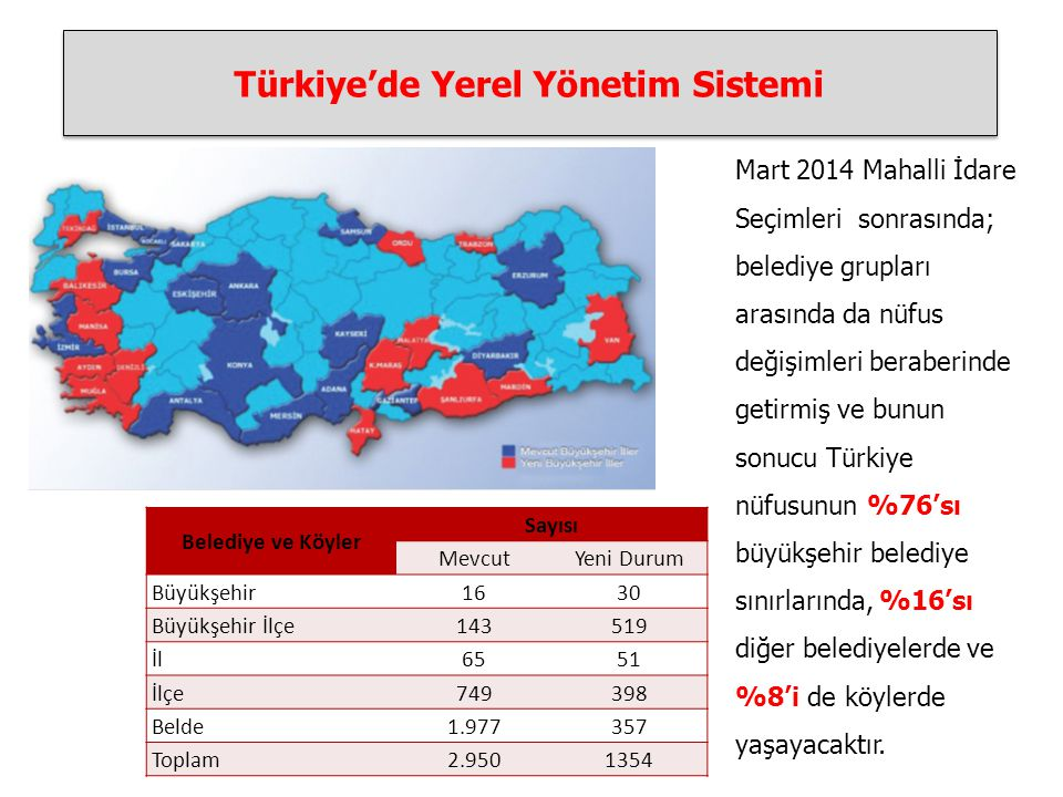 Türkiye'de Yerel Yönetim Sistemi Belediye ve Köyler Sayısı MevcutYeni Durum Büyükşehir1630 Büyükşehir İlçe143519 İl6551 İlçe749398 Belde1.977357 Toplam2.9501354 Mart 2014 Mahalli İdare Seçimleri sonrasında; belediye grupları arasında da nüfus değişimleri beraberinde getirmiş ve bunun sonucu Türkiye nüfusunun %76'sı büyükşehir belediye sınırlarında, %16'sı diğer belediyelerde ve %8'i de köylerde yaşayacaktır.