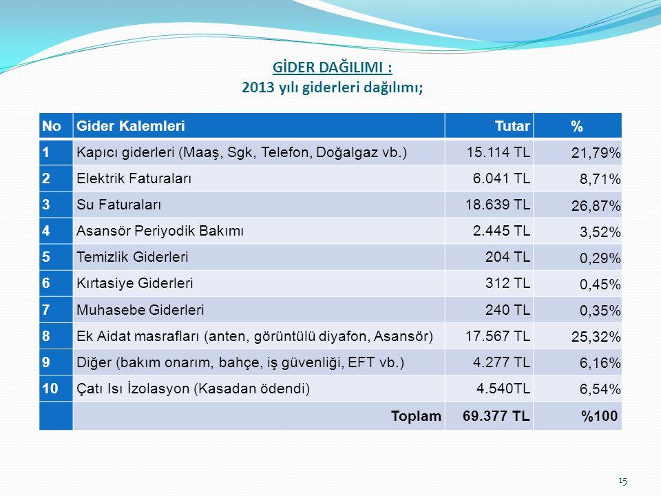 GİDER DAĞILIMI : 2013 yılı giderleri dağılımı; NoGider KalemleriTutar% 1Kapıcı giderleri (Maaş, Sgk, Telefon, Doğalgaz vb.) 15.114 TL 21,79% 2Elektrik Faturaları 6.041 TL 8,71% 3Su Faturaları 18.639 TL 26,87% 4Asansör Periyodik Bakımı 2.445 TL 3,52% 5Temizlik Giderleri 204 TL 0,29% 6Kırtasiye Giderleri 312 TL 0,45% 7Muhasebe Giderleri 240 TL 0,35% 8Ek Aidat masrafları (anten, görüntülü diyafon, Asansör) 17.567 TL 25,32% 9Diğer (bakım onarım, bahçe, iş güvenliği, EFT vb.)4.277 TL 6,16% 10Çatı Isı İzolasyon (Kasadan ödendi)4.540TL 6,54% Toplam69.377 TL%100 15