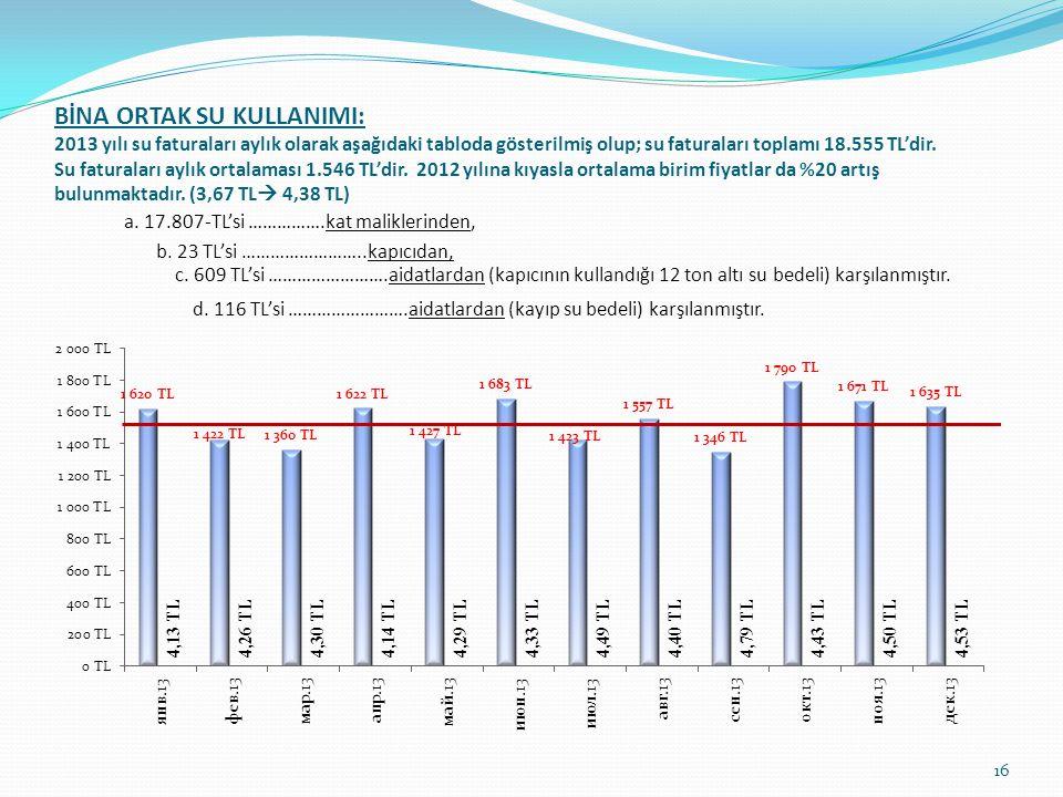 BİNA ORTAK SU KULLANIMI: 2013 yılı su faturaları aylık olarak aşağıdaki tabloda gösterilmiş olup; su faturaları toplamı 18.555 TL'dir.