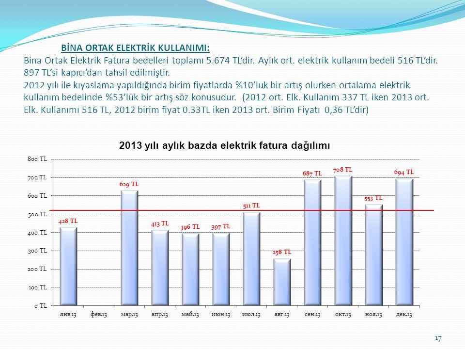 BİNA ORTAK ELEKTRİK KULLANIMI: Bina Ortak Elektrik Fatura bedelleri toplamı 5.674 TL'dir.