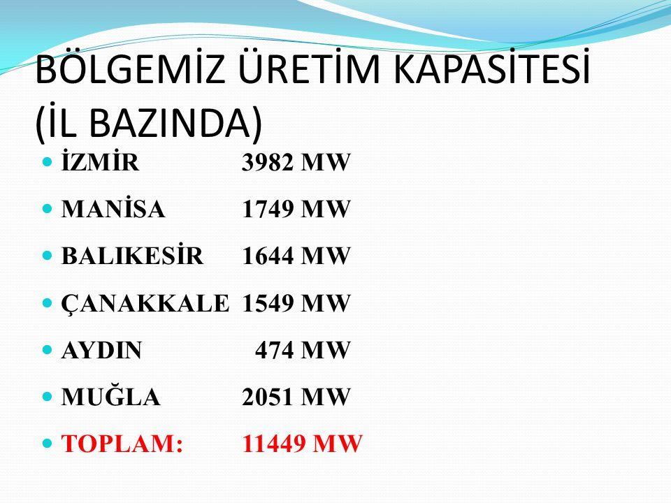BÖLGEMİZ ÜRETİM KAPASİTESİ (İL BAZINDA) İZMİR3982 MW MANİSA1749 MW BALIKESİR1644 MW ÇANAKKALE1549 MW AYDIN 474 MW MUĞLA2051 MW TOPLAM:11449 MW