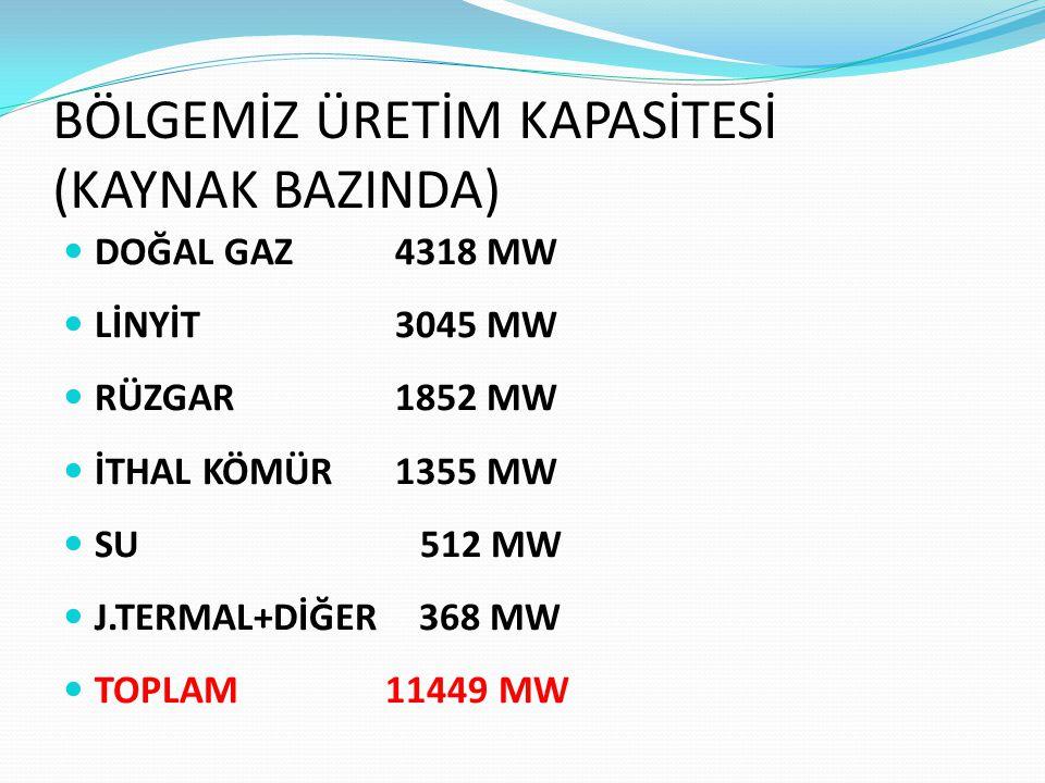 BÖLGEMİZ ÜRETİM KAPASİTESİ (KAYNAK BAZINDA) DOĞAL GAZ 4318 MW LİNYİT 3045 MW RÜZGAR 1852 MW İTHAL KÖMÜR 1355 MW SU 512 MW J.TERMAL+DİĞER 368 MW TOPLAM 11449 MW