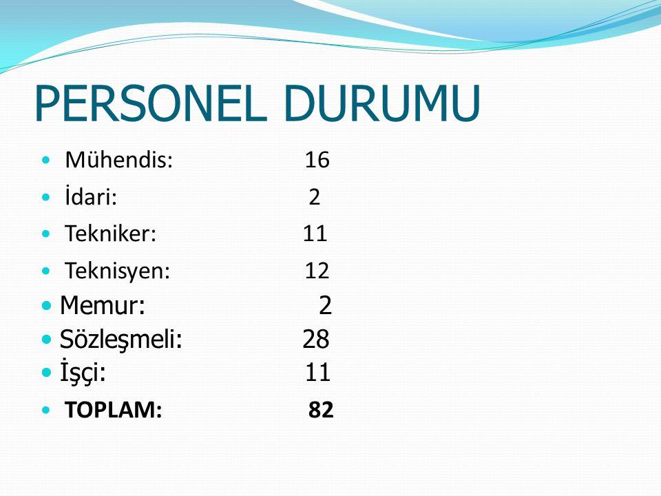 PERSONEL DURUMU Mühendis:16 İdari: 2 Tekniker: 11 Teknisyen:12 Memur: 2 Sözleşmeli: 28 İşçi:11 TOPLAM: 82