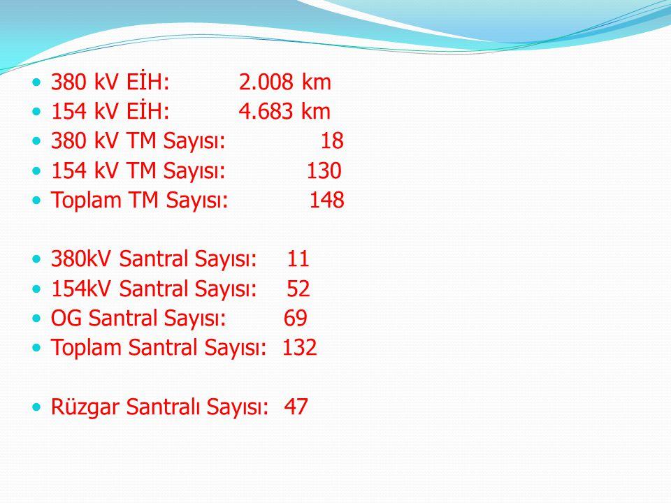 380 kV EİH: 2.008 km 154 kV EİH: 4.683 km 380 kV TM Sayısı: 18 154 kV TM Sayısı: 130 Toplam TM Sayısı: 148 380kV Santral Sayısı: 11 154kV Santral Sayı