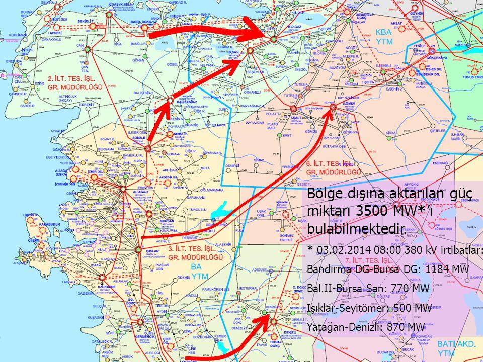 Bölge dışına aktarılan güç miktarı 3500 MW*'ı bulabilmektedir. * 03.02.2014 08:00 380 kV irtibatlar: Bandırma DG-Bursa DG: 1184 MW Bal.II-Bursa San: 7