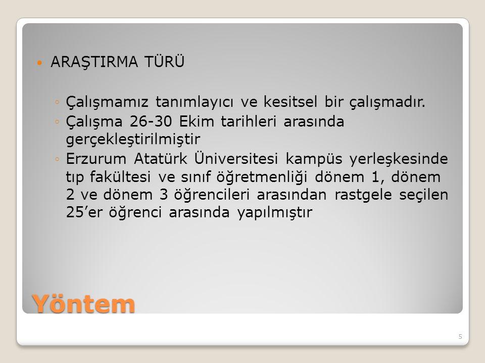Yöntem ARAŞTIRMA TÜRÜ ◦Çalışmamız tanımlayıcı ve kesitsel bir çalışmadır. ◦Çalışma 26-30 Ekim tarihleri arasında gerçekleştirilmiştir ◦Erzurum Atatürk