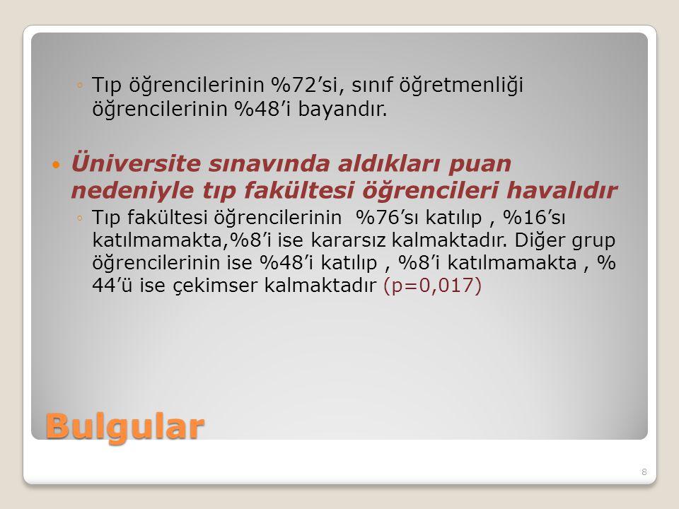 Bulgular ◦Tıp öğrencilerinin %72'si, sınıf öğretmenliği öğrencilerinin %48'i bayandır. Üniversite sınavında aldıkları puan nedeniyle tıp fakültesi öğr