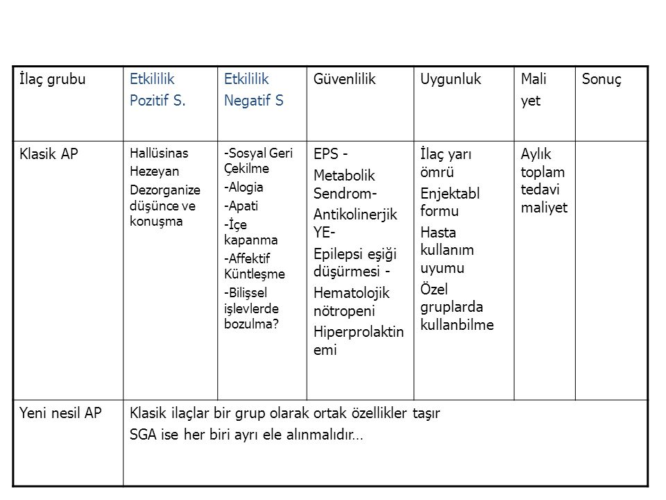 İlaç grubuEtkililik Pozitif S.
