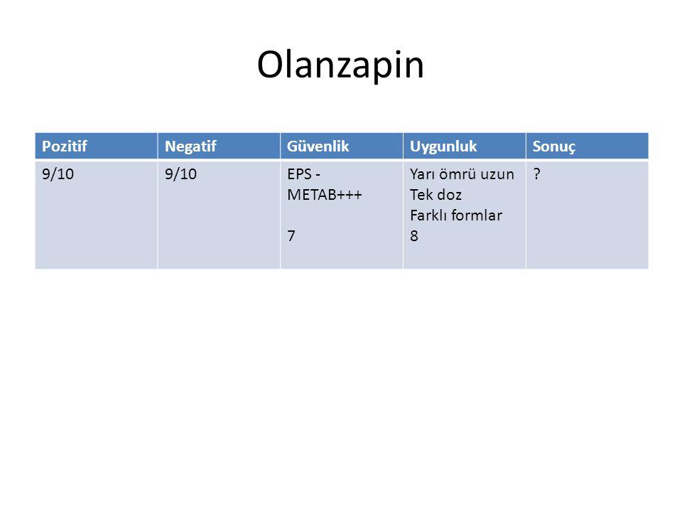 Olanzapin PozitifNegatifGüvenlikUygunlukSonuç 9/10 EPS - METAB+++ 7 Yarı ömrü uzun Tek doz Farklı formlar 8 ?
