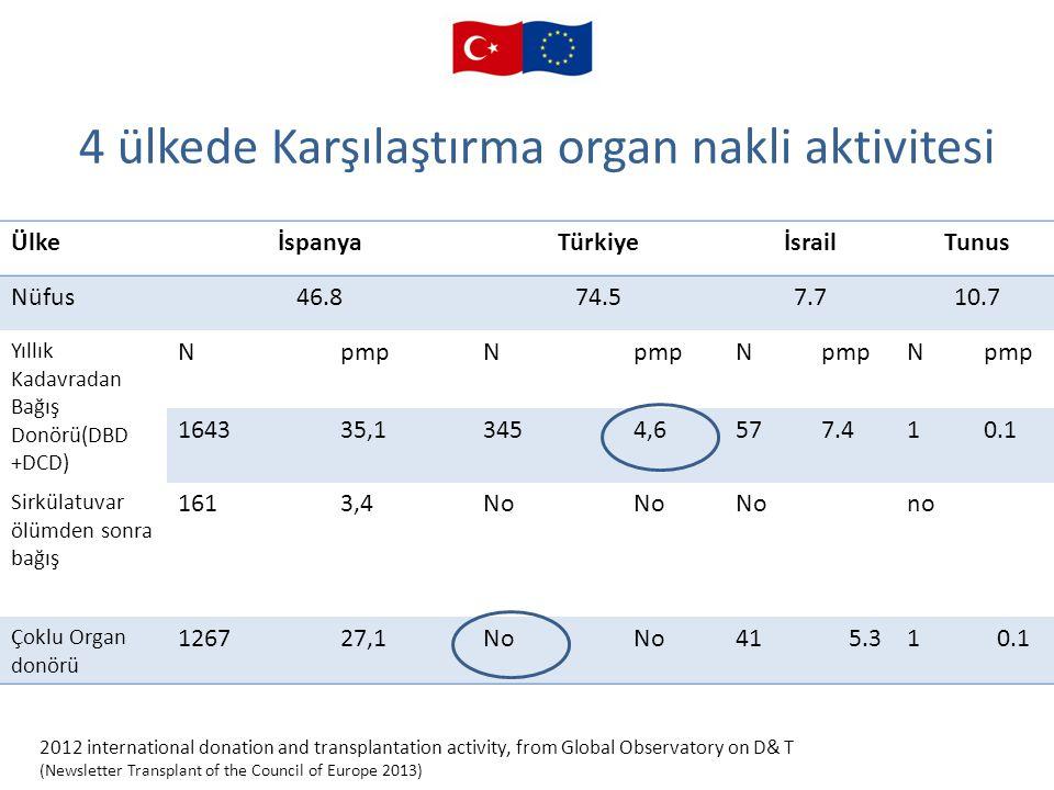 4 ülkede Karşılaştırma organ nakli aktivitesi ÜlkeİspanyaTürkiyeİsrailTunus Nüfus46.874.57.710.7 Yıllık Kadavradan Bağış Donörü(DBD +DCD) NpmpN N N 16