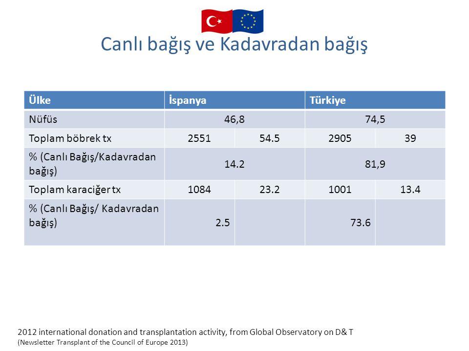 Canlı bağış ve Kadavradan bağış ÜlkeİspanyaTürkiye Nüfüs46,874,5 Toplam böbrek tx255154.5290539 % (Canlı Bağış/Kadavradan bağış) 14.281,9 Toplam karac