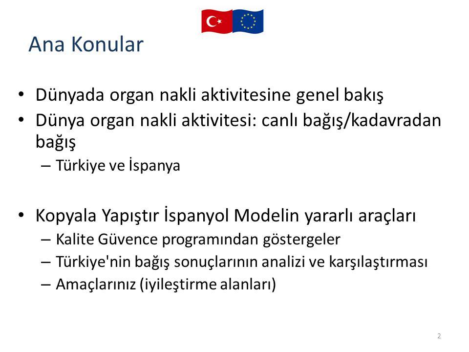 Ana Konular Dünyada organ nakli aktivitesine genel bakış Dünya organ nakli aktivitesi: canlı bağış/kadavradan bağış – Türkiye ve İspanya Kopyala Yapış