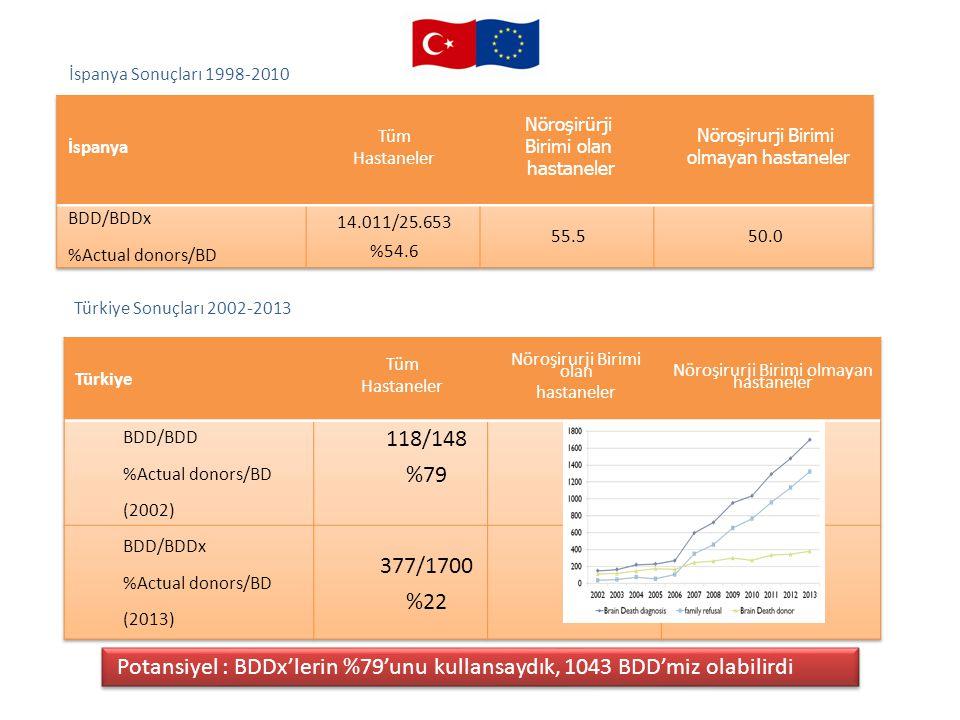 İspanya Sonuçları 1998-2010 Türkiye Sonuçları 2002-2013 Potansiyel : BDDx'lerin %79'unu kullansaydık, 1043 BDD'miz olabilirdi