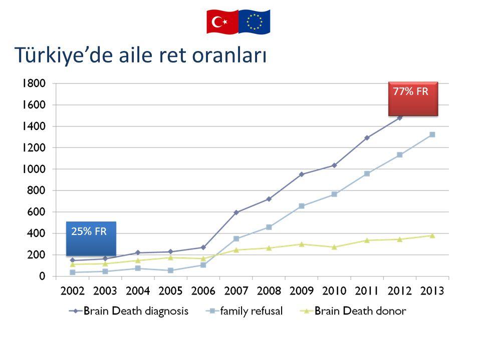 Türkiye'de aile ret oranları 25% FR 77% FR