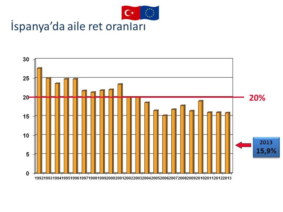 20% 2013 15,9% 2013 15,9% İspanya'da aile ret oranları