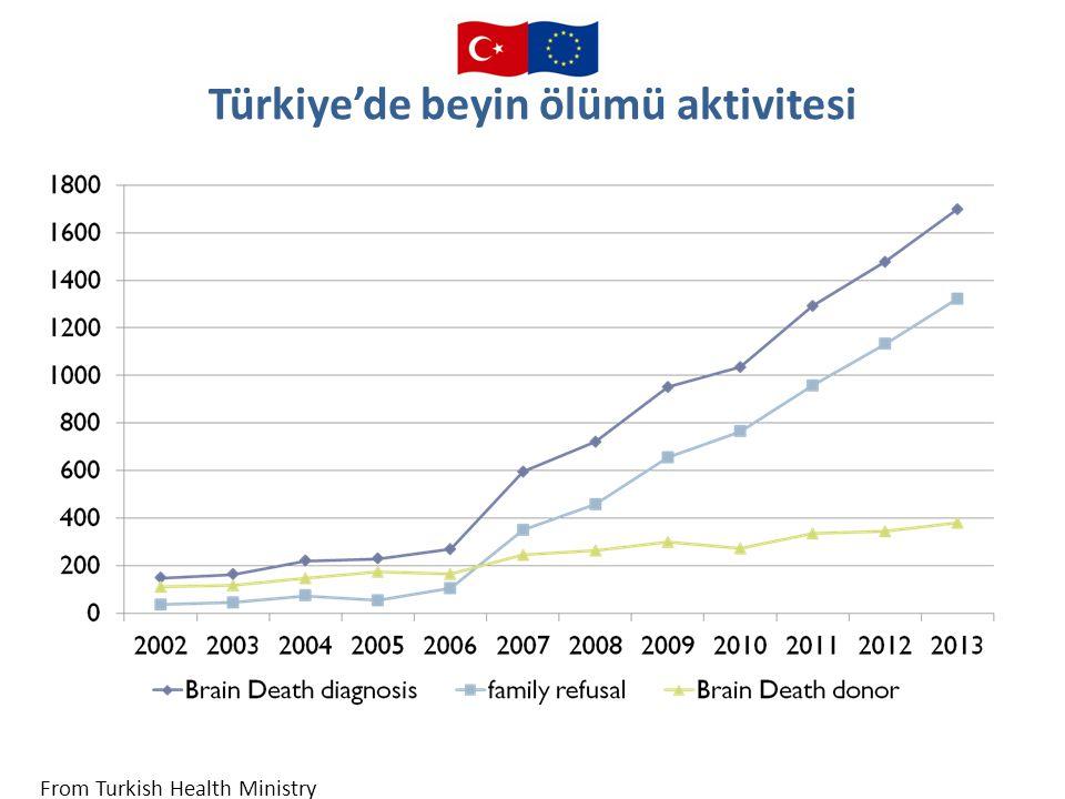 Türkiye'de beyin ölümü aktivitesi From Turkish Health Ministry