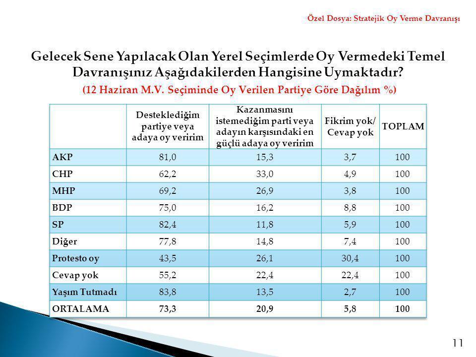 11 (12 Haziran M.V. Seçiminde Oy Verilen Partiye Göre Dağılım %) Özel Dosya: Stratejik Oy Verme Davranışı Gelecek Sene Yapılacak Olan Yerel Seçimlerde