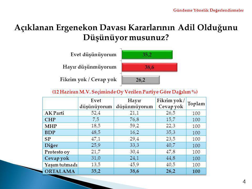 4 Açıklanan Ergenekon Davası Kararlarının Adil Olduğunu Düşünüyor musunuz? (12 Haziran M.V. Seçiminde Oy Verilen Partiye Göre Dağılım %) Gündeme Yönel
