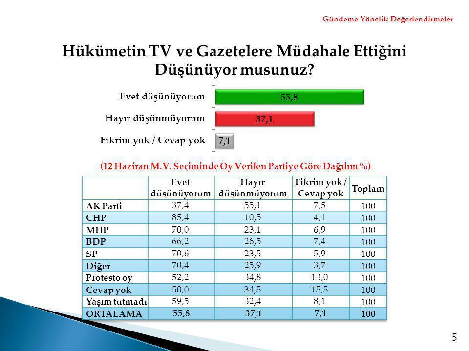 5 Hükümetin TV ve Gazetelere Müdahale Ettiğini Düşünüyor musunuz? (12 Haziran M.V. Seçiminde Oy Verilen Partiye Göre Dağılım %) Gündeme Yönelik Değerl