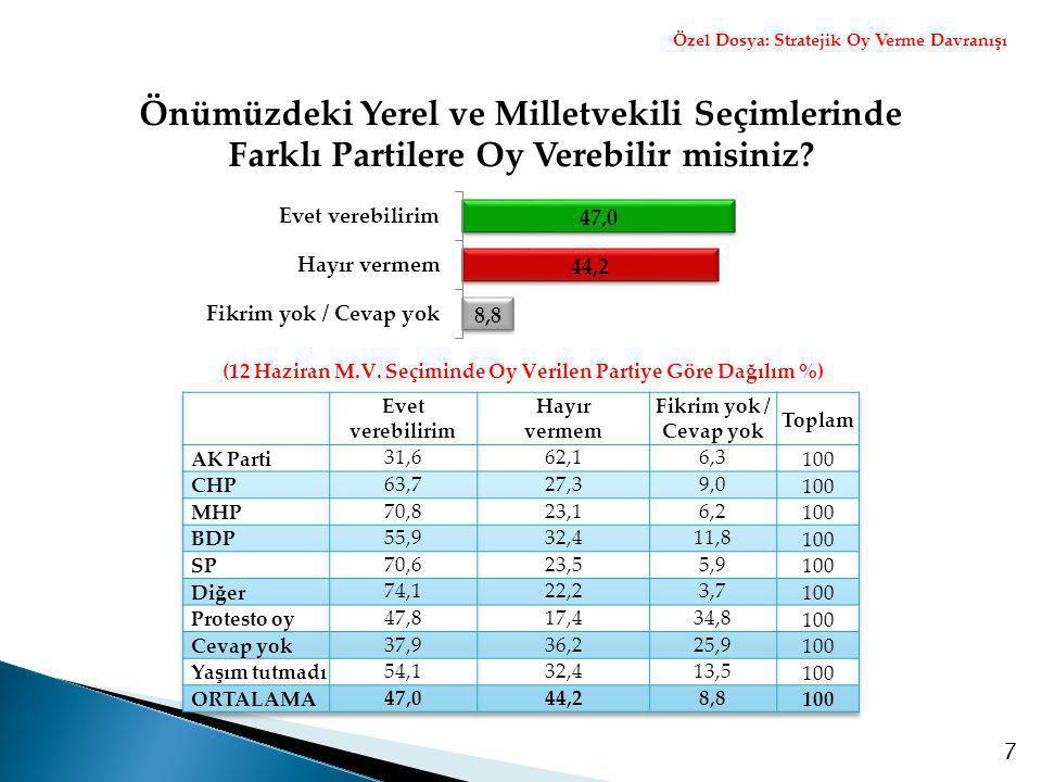 8 Türkiye'de Sizin de Oy Verebileceğiniz Yeni Bir Siyasi Partiye İhtiyaç Olduğunu Düşünüyor musunuz.