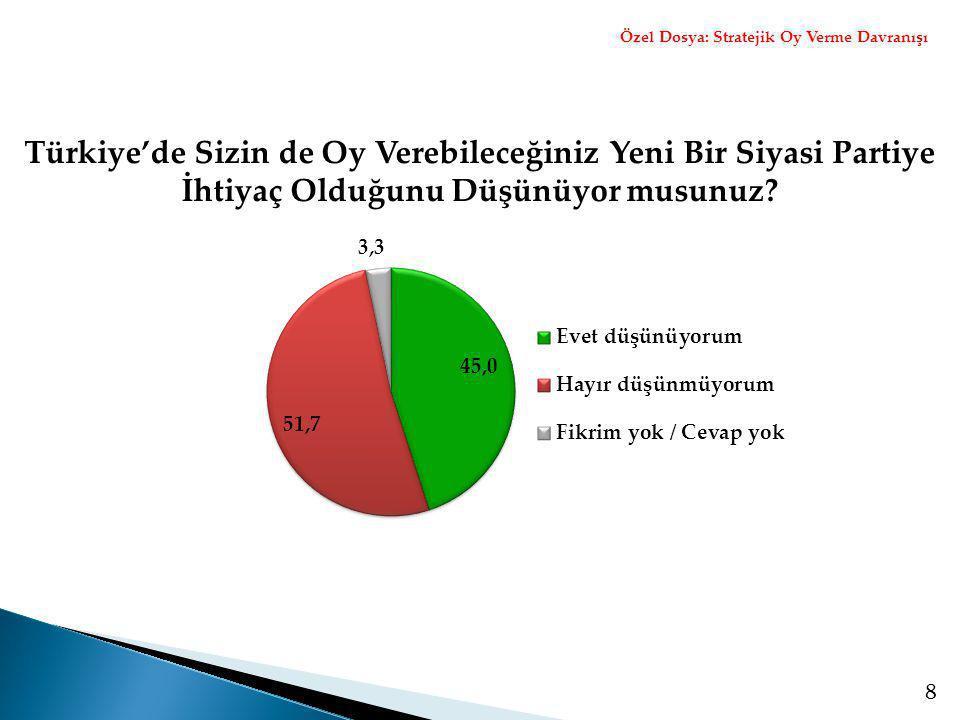 8 Türkiye'de Sizin de Oy Verebileceğiniz Yeni Bir Siyasi Partiye İhtiyaç Olduğunu Düşünüyor musunuz? Özel Dosya: Stratejik Oy Verme Davranışı